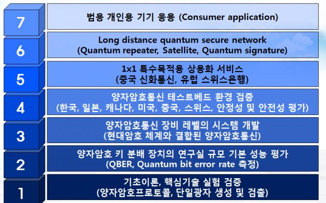 양자암호 통신 기술 발달 7단계 - 한국과학기술연구원 제공